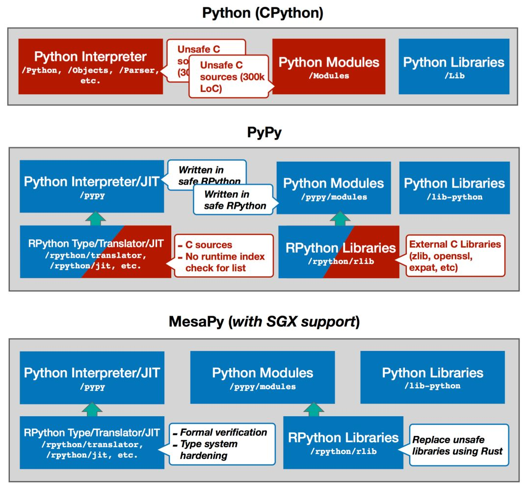 MesaPy项目开源: 一个安全且快速的Python - 百度安全社区